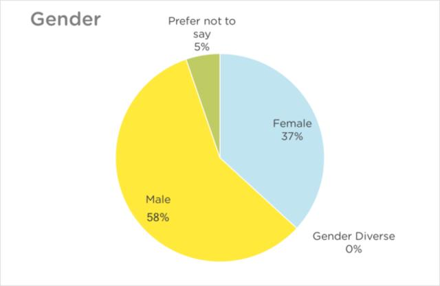 NZRS Staff Diversity Chart - Gender 2017