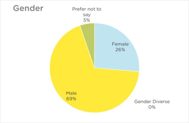 NZRS Staff Diversity Chart - Gender 2016
